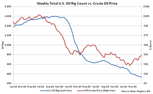 Weekly Total US Oil Rig Count vs Crude Oil Price - 5-4-16