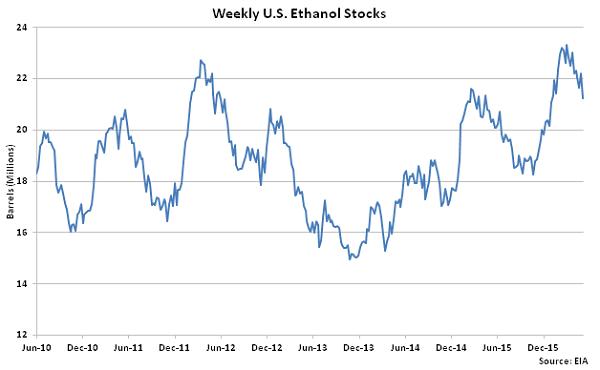 Weekly US Ethanol Stocks 5-13-16