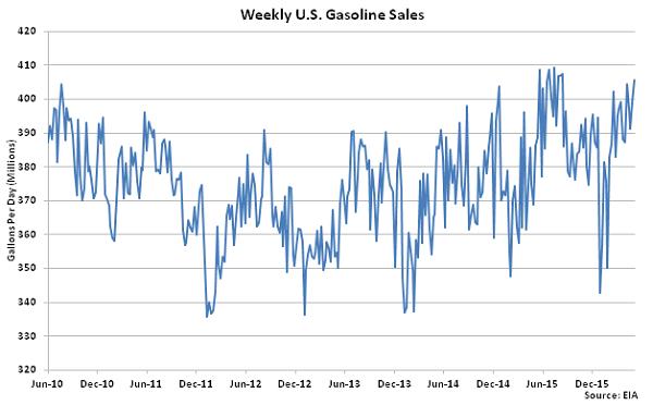 Weekly US Gasoline Sales 5-13-16