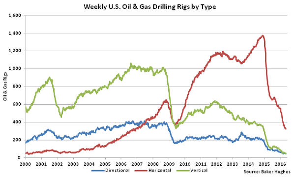 Weekly US Oil and Gas Drilling Rigs by Type - 5-4-16