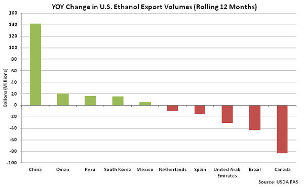 YOY Change in US Ethanol Export Volumes - May 16