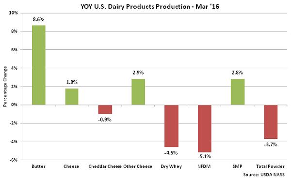 YOY US Dairy Products Production Mar 16 - May 16