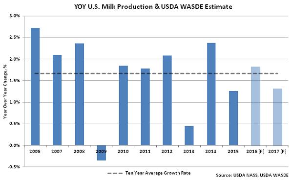 YOY US Milk Production & USDA WASDE Estimate - May 16