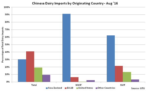 Chinese Dairy Imports by Originating Country - Sep 16