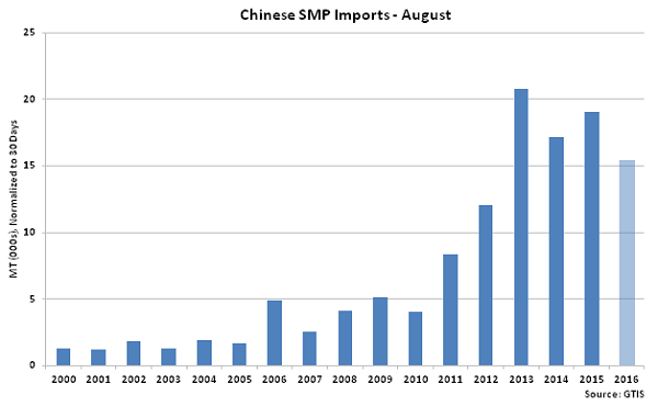Chinese SMP Imports - Sep 16