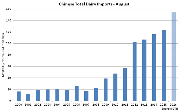 Chinese Total Dairy Imports Aug - Sep 16