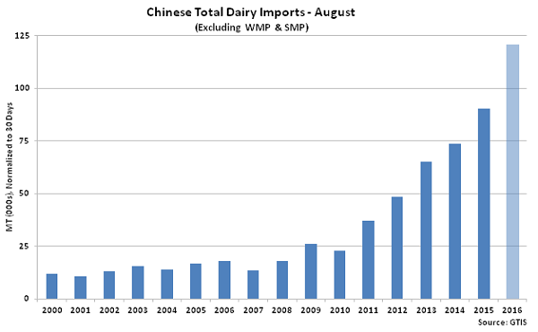 Chinese Total Dairy Imports Aug2 - Sep 16