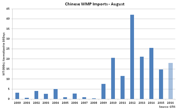 Chinese WMP Imports - Sep 16
