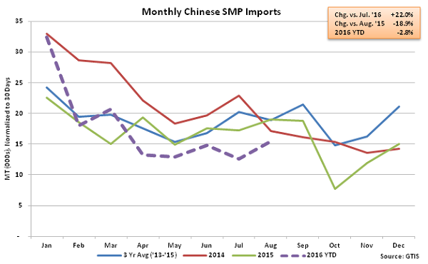 Monthly Chinese SMP Imports - Sep 16