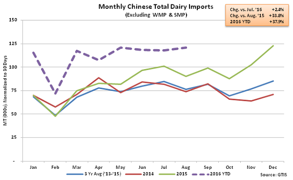 Monthly Chinese Total Dairy Imports2 - Sep 16