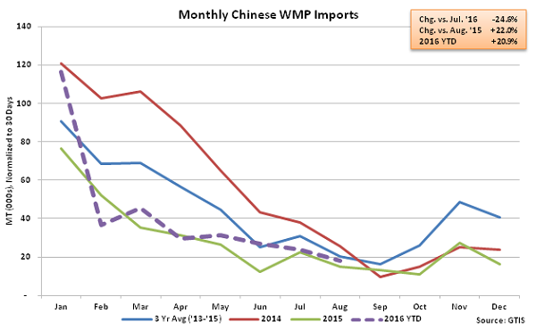 Monthly Chinese WMP Imports - Sep 16