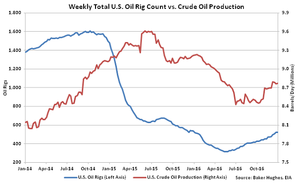 Weekly Total Us Oil Rig Count Vs Crude Oil Production 01 05 17