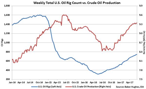 US Oil Rig Count Update 62117 Atten Babler